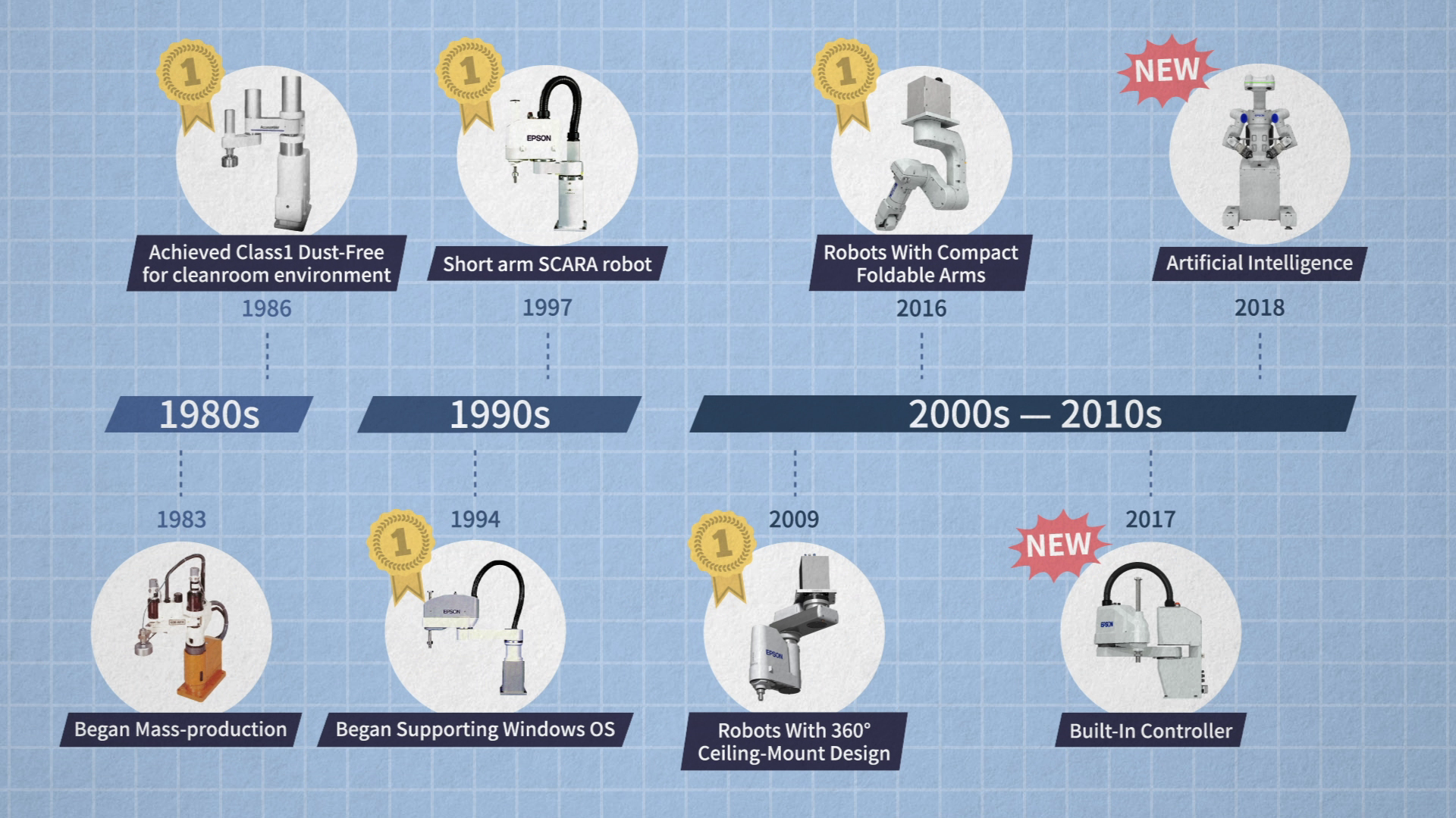 History of Epson Robots