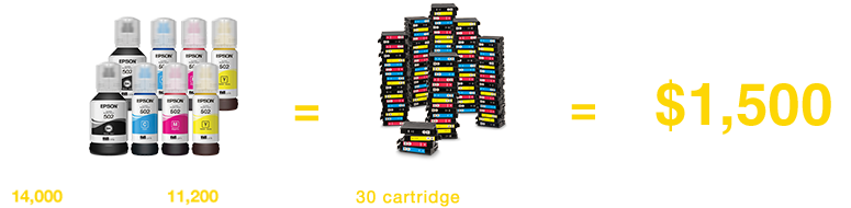 Includes enough ink to print up to    14,000 pages Black / 11,200 pages Color, Ink equivalent to about 30 cartridge ink sets at a $1500 value.