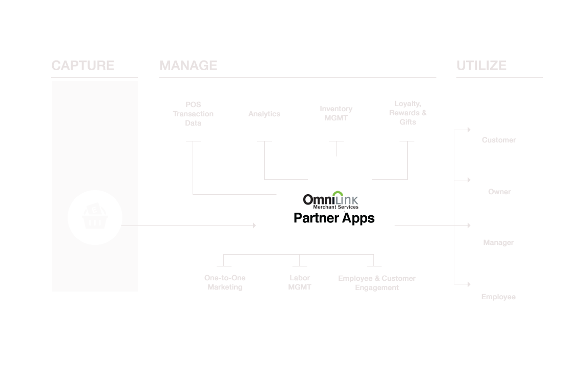 Capure, Manage & Utilize Transaction Data with Partner Apps
